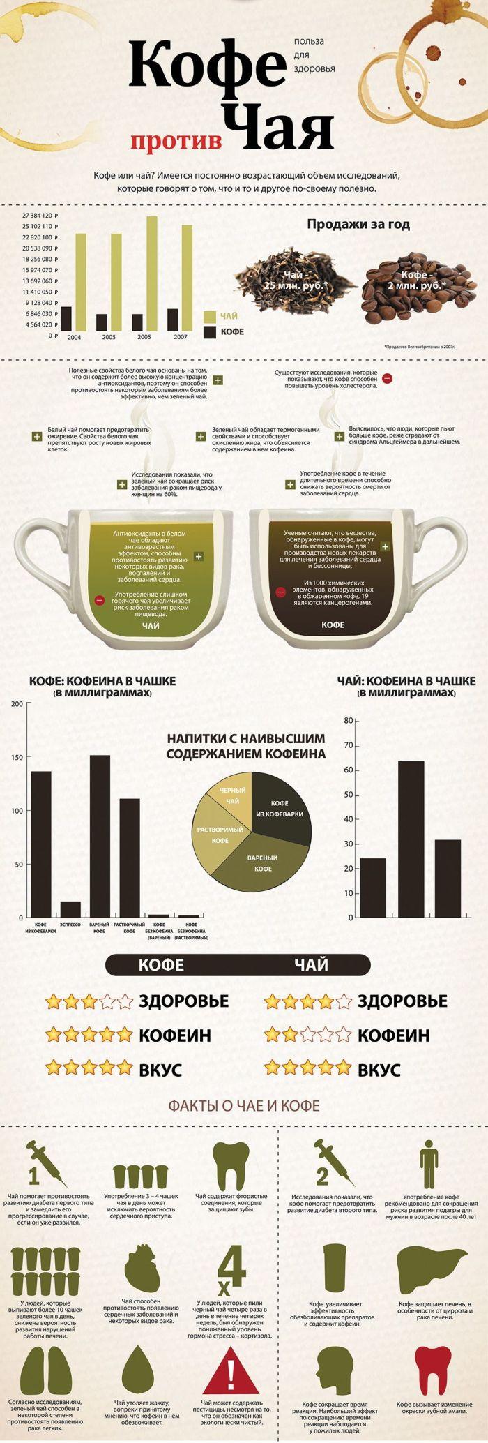 Кофе против чая – что же стоит пить?
