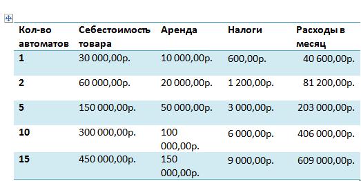 Ежемесячные затраты
