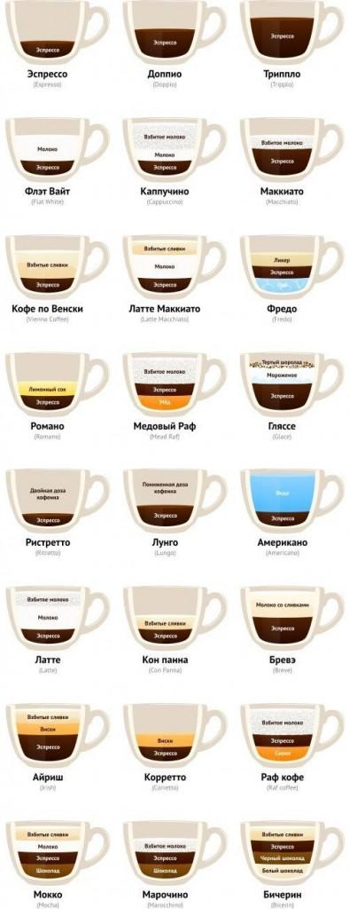 Рецепты разных видов кофе в картинках