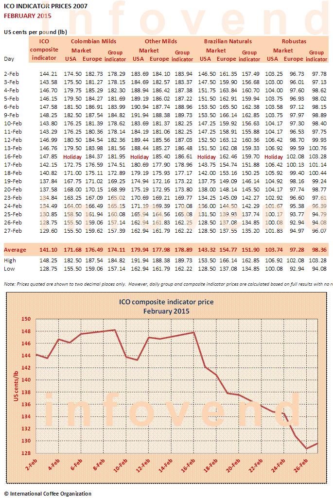 Рынок кофе: февраль 2015