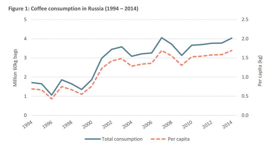 Рынок кофе в России