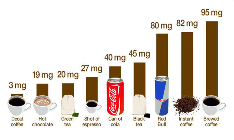Содержание кофеина в различных напитках
