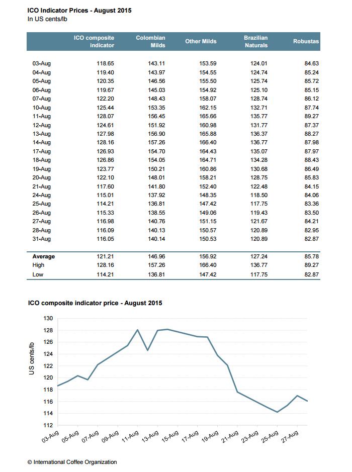 Аналитика рынка кофе и график изменения цен на кофе за август 2015