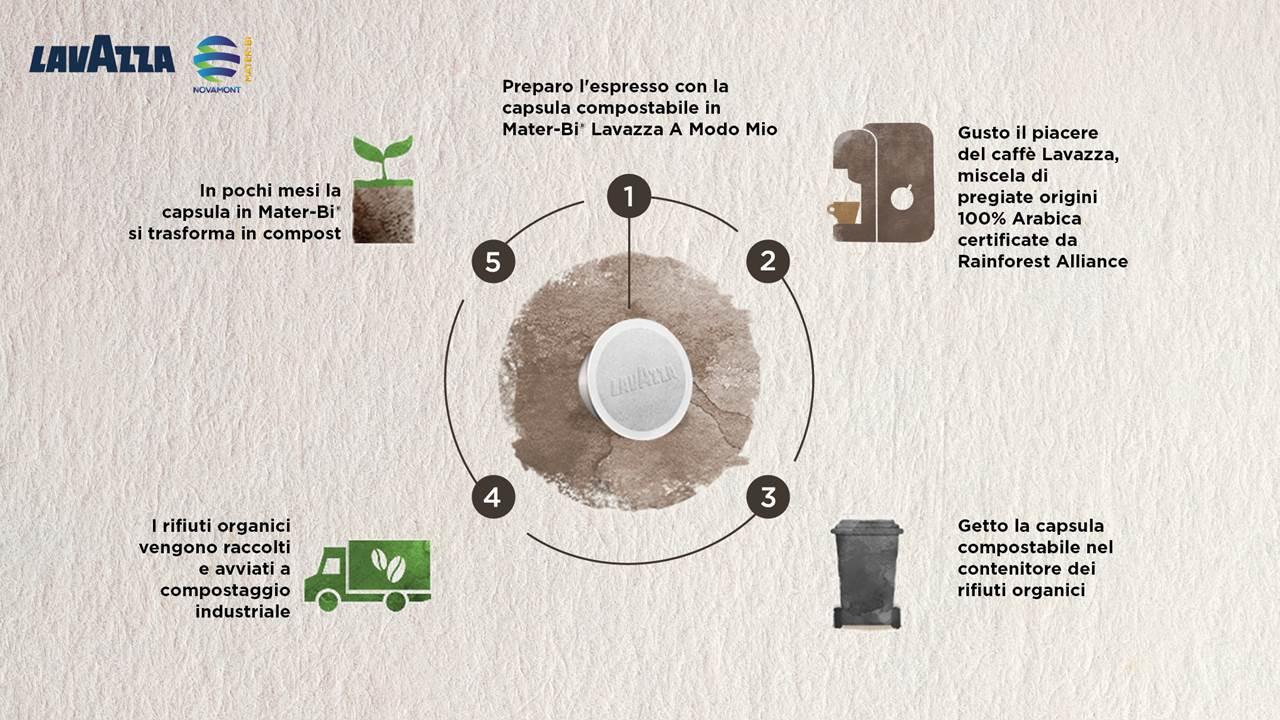 Lavazza-Infografica