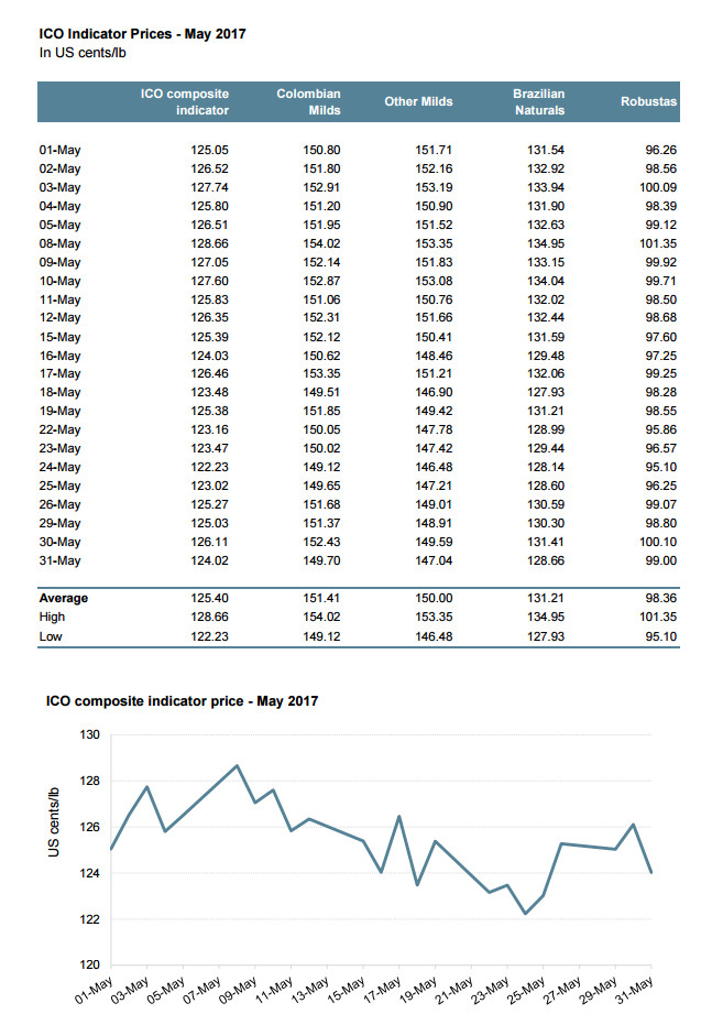Рынок и стоимость кофе: май 2017