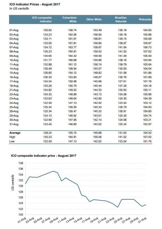 стоимость кофе: август 2017