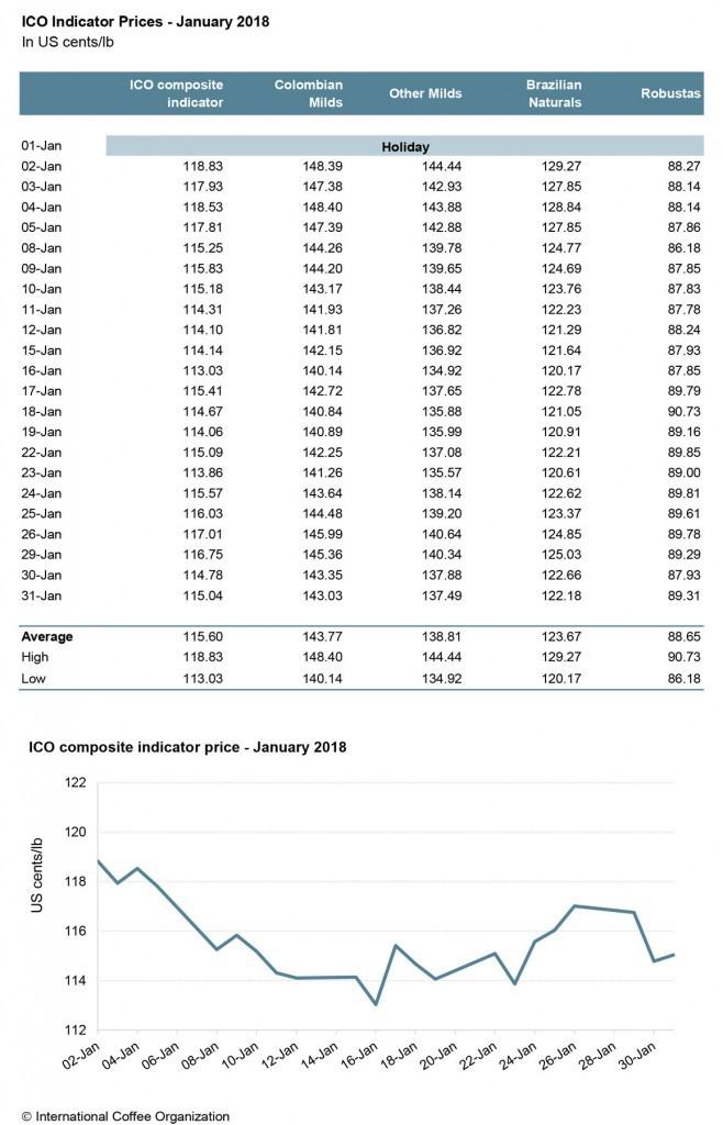 Аналитика рынка кофе: график изменения цен на кофе за январь 2018 от International Coffee Organization