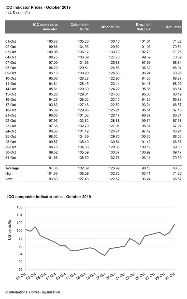 Рынок и стоимость кофе 2019 октябрь