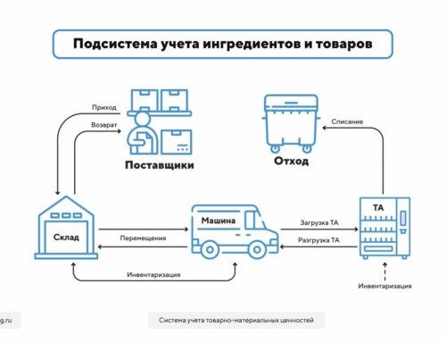Релиз системы учета товарно-материальных ценностей KiT Vending